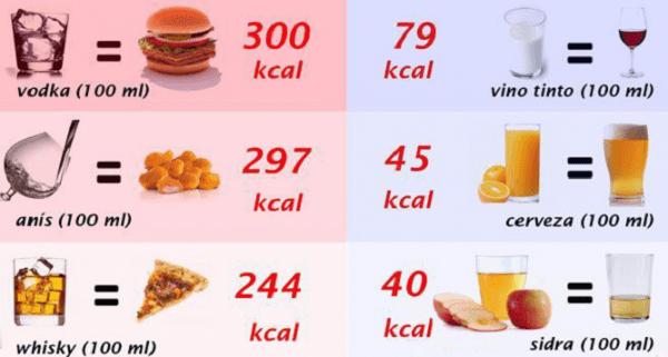 Cuántas calorias el alcohol de un cubata